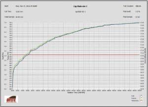 Рис.1. Кривая набухания Кыновских глинистых отложений в биополимерном хлоркалиевом буровом растворе, содержащим 2,0% ингибитора «ЛИГ-СТАБ ».