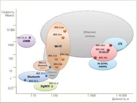 Области действия стандартов современной беспроводной связи
