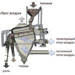 Принципиальная схема отсадочной машины allair®