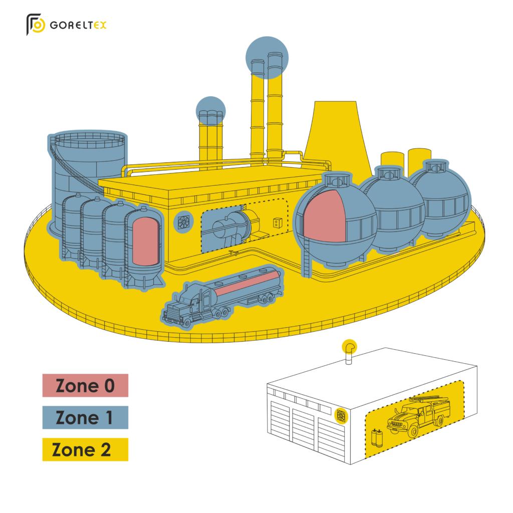 Классификация газовых сред