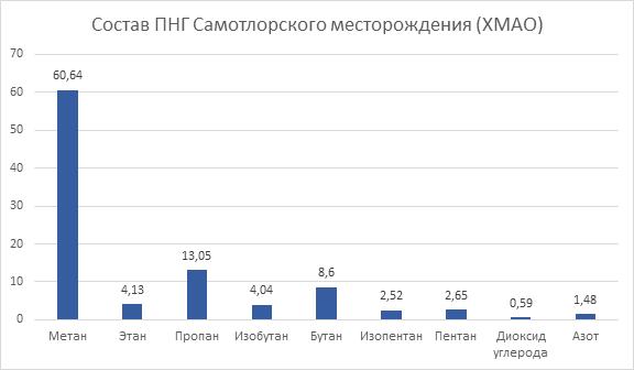 состав ПНГ Самотлорского месторождения