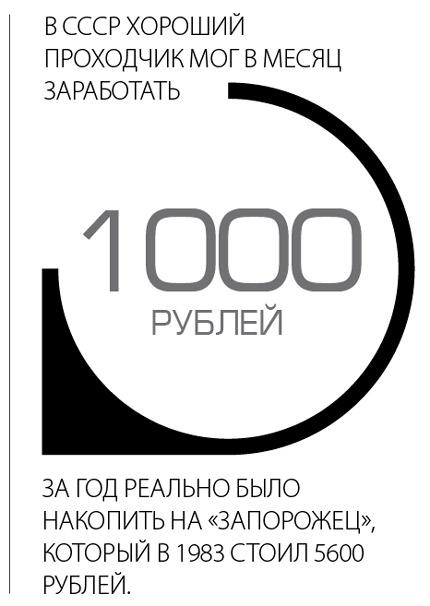 """В СССР хороший проходчик могу в месяц заработать 1000 рублей, за год реально было накопить на """"запорожец"""" который в 1983 стоил 5600 рублей"""
