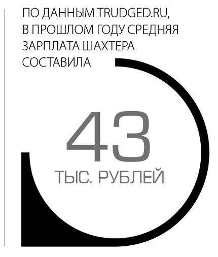 По данным trudged.ru в прошлом году средняя зарплата шахтера составила 43 тыс. рублей