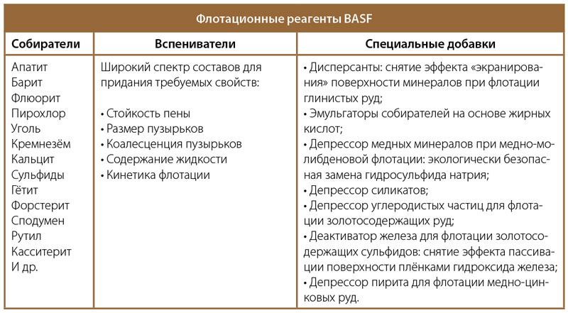 Флотационные реагенты BASF