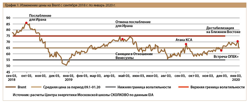 цена нефти на Brent график