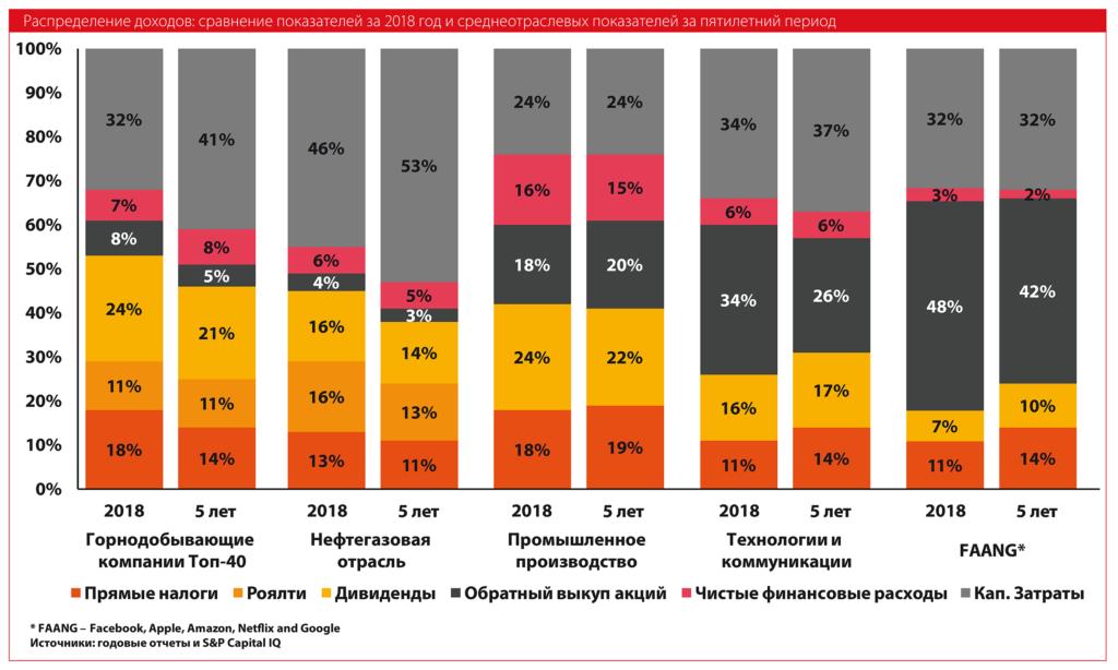 Распределение доходов сравнение показателей за 2018 год и среднеотраслевых показателей за пятилетний период
