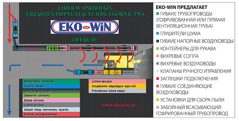 Устройство для удаления пыли UO EKO-WIN