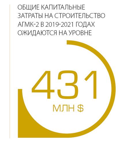 Общие капитальные затраты на строительство АГМК-2 в 2019-2021 годах лжидаются на уровне 431 миллиона долларов