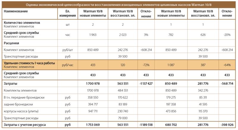 показатели восстановления деталей шламовых насосов