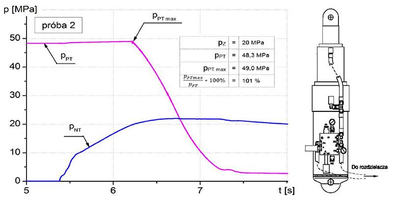 Стендовые испытания функциональности двойного клапанного блока