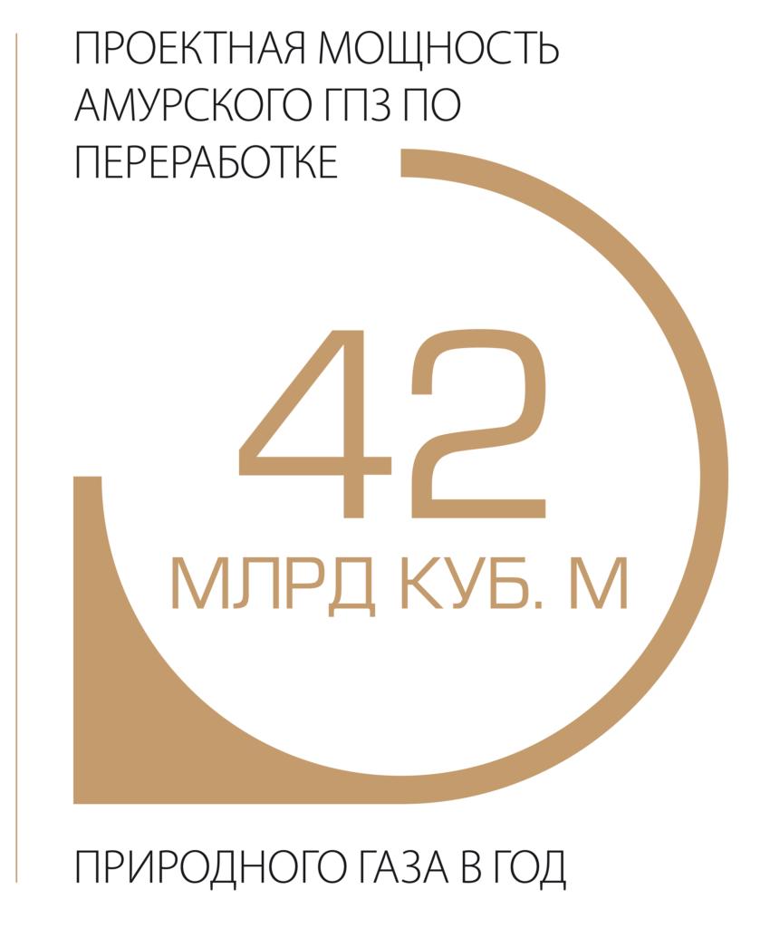 Проеткная мощность Амурского ГПЗ по переработке 42 млрд куб.м. природного газа в год