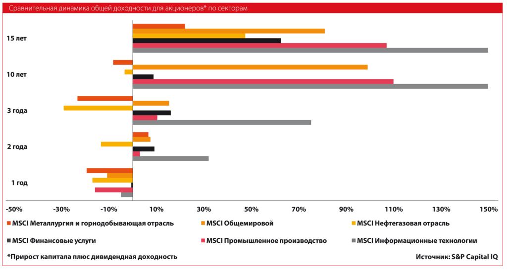 Сравнительная динамика общей доходности для акционеров по секторам