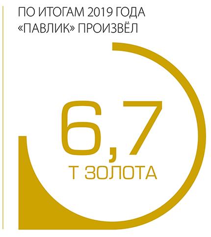 """По итогам 2019 года """"Павлик"""" произвел 6,7 т золота"""
