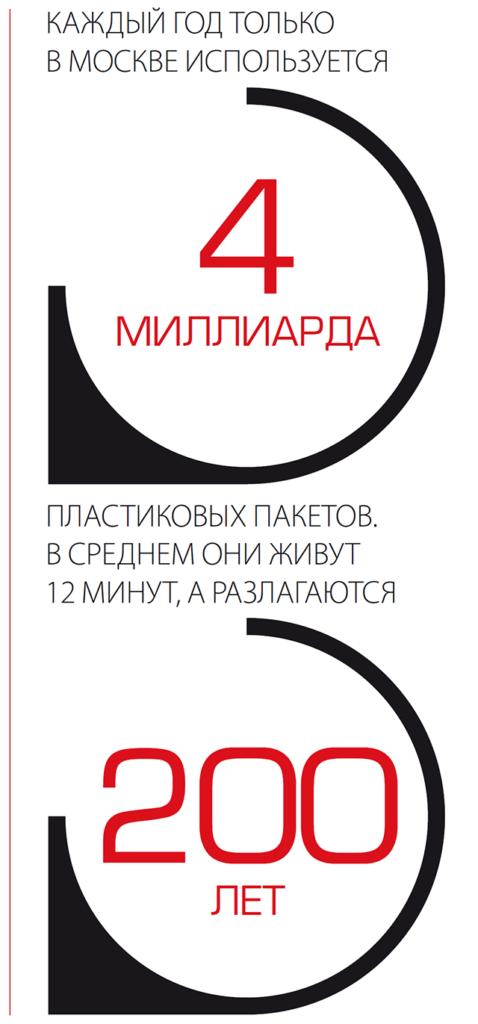 Каждый год только в Москве используется 4 миллиарда пластиковых пакетов, в среднем они живут 12 минут, а разлагаются 200 лет
