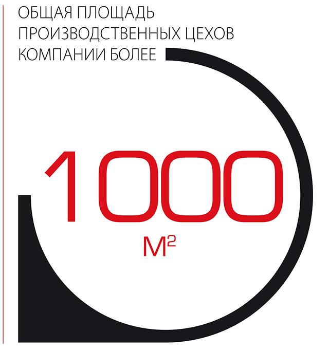 Общая площадь производственных цехов компании более 1000 квадратных метров