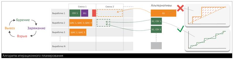 Алгоритм итерационного планирования