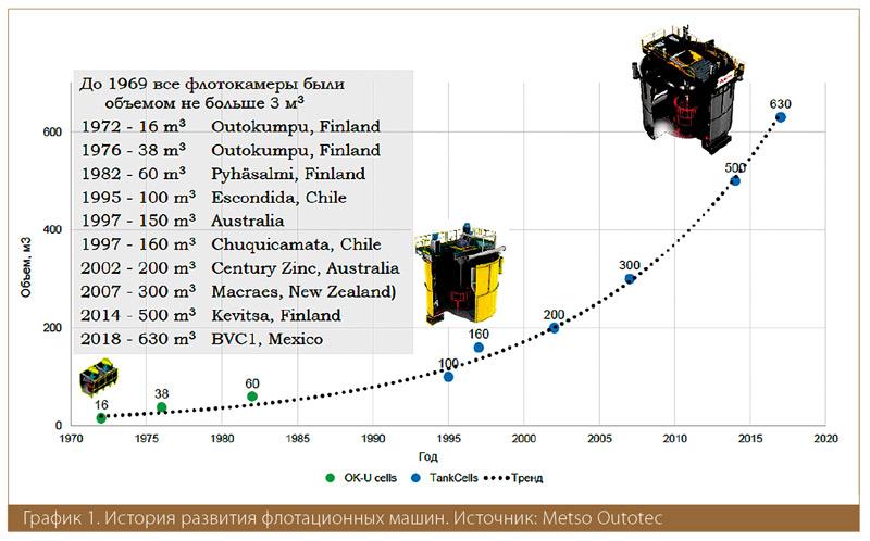 История развития флотационных машин. Источник: Metso Outotec