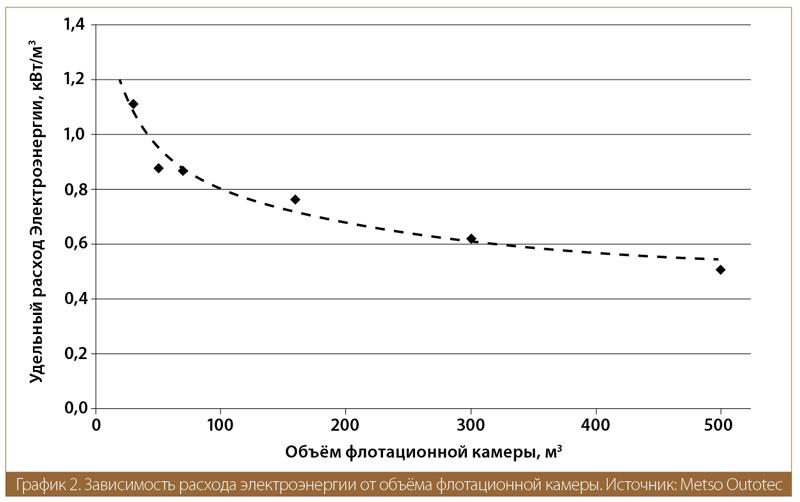 Зависимость расхода электроэнергии от объёма флотационной камеры. Источник: Metso Outotec