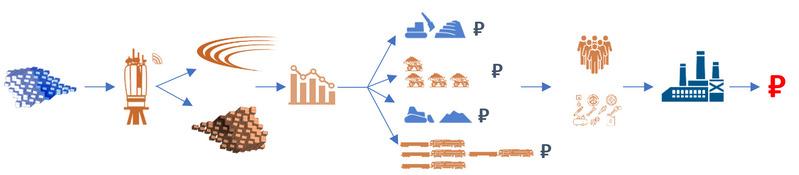 процессы на горнодобывающем предприятии
