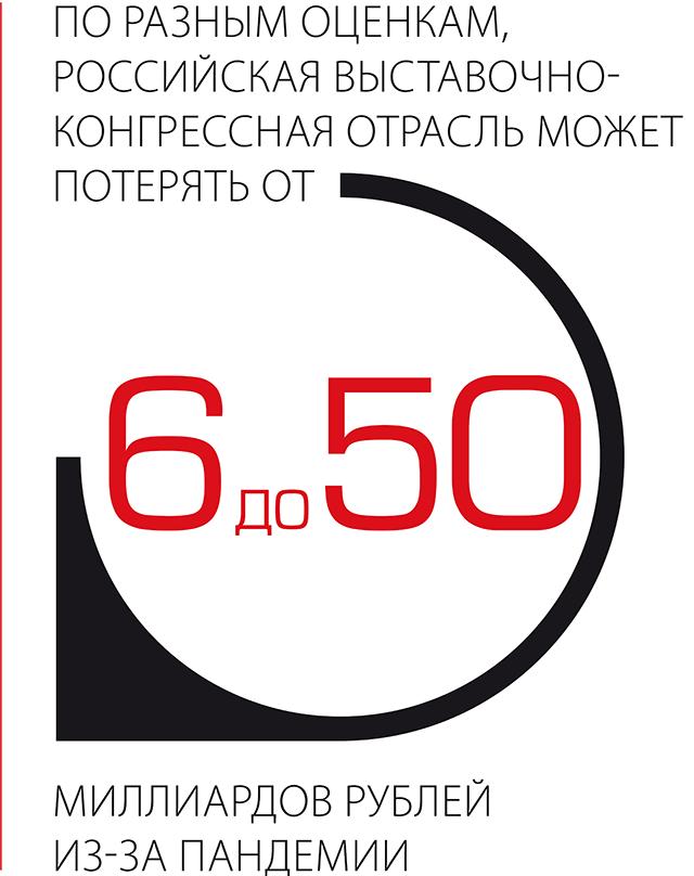 По разным оценкам, российская выставочно-конгрессная отрасль может потерять от 6 до 50 млрд из-за пандемии