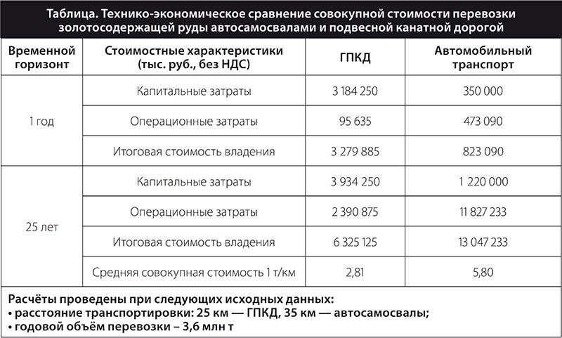 Технико-экономическое сравнение совокупной стоимости перевозки золотосодержащей руды автосамосвалами и подвесной канатной дорогой