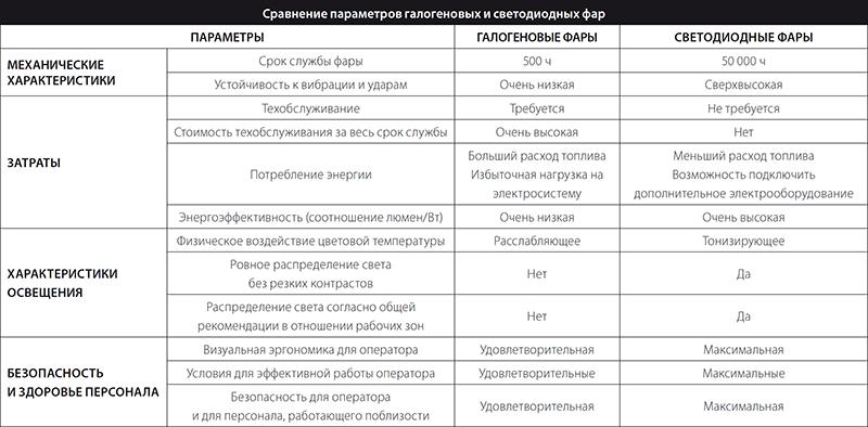 Сравнение параметров галогеновых и светодиодных фар