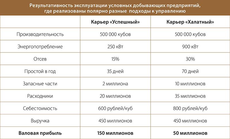 Результативность эксплуатации условных добывающих предприятий, где реализованы полярное разные подходы к управлению