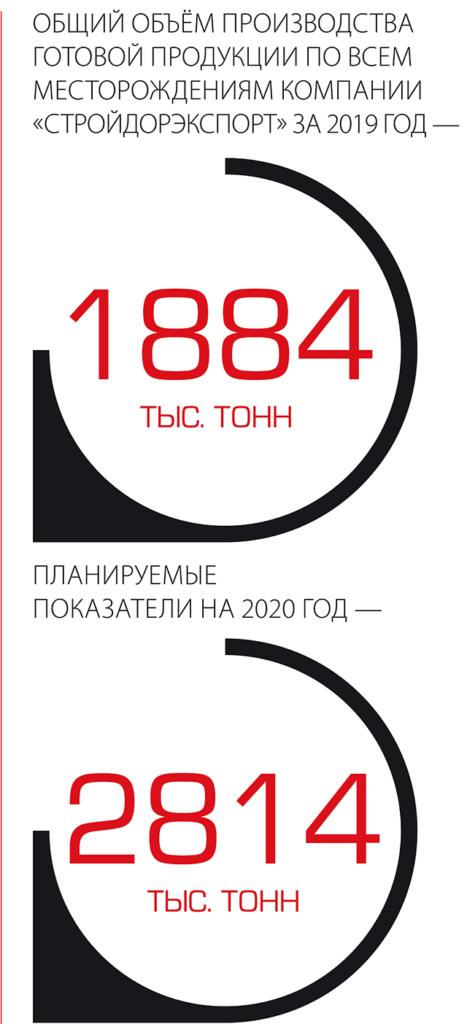 """Общий объем производства готовой продукции по всем месторождениям компании """"Стройдорэкспорт"""" за 2019 год - 1884 тыс тонн планируемые показатели на 2020 год 2814 тыс тонн"""
