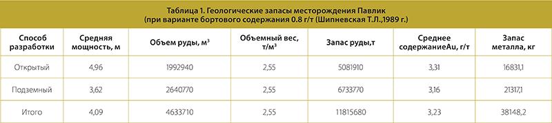 Геологические запасы месторождения Павлик (при вариантов бортового содержания 0.8 г/т