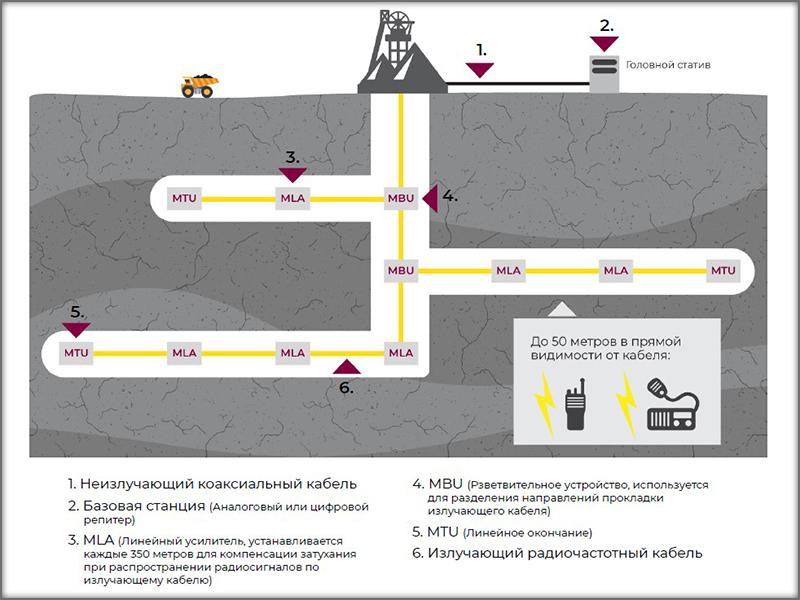 Новые возможности системы Flexcom. Рис.1 Структурная схема подсистемы МСБ Flexcom Радиосвязь