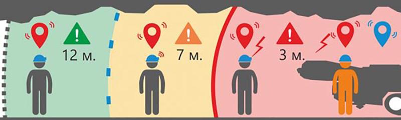 Как система безопасности может предотвращать столкновения в шахтах?