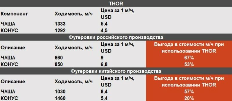 Element футеровка THOR