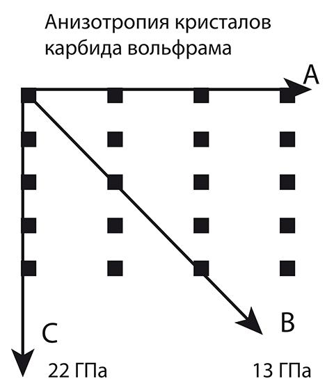 Рис1. Схематическое изображение анизотропного кристалла. По оси A на единицу длины приходится 4 атома, по оси B – 3, а по оси C – 5 атомов