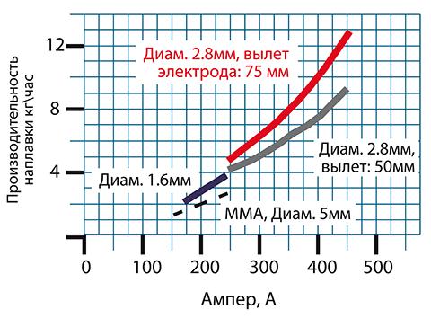 Рис. 2. Производительность наплавки полуавтоматической и ручной дуговой сваркой