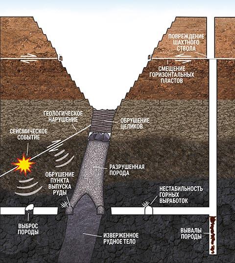 Рисунок 2. Различные проявления разрушений горной породы, вызванные напряжениями. Определение напряжения обуриванием
