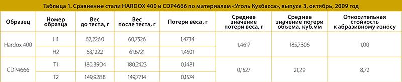 Таблица 1. Сравнение стали HARDOX 400 и CDP4666 по материалам «Уголь Кузбасса», выпуск 3, октябрь, 2009 год