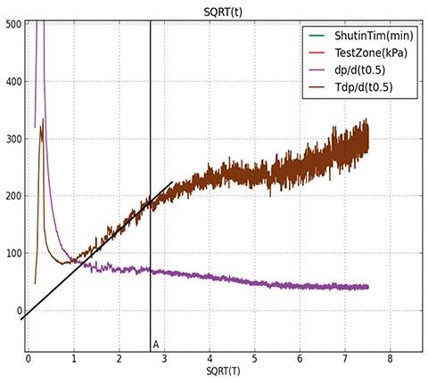 Рисунок 4. Графический анализ гидроразрыва