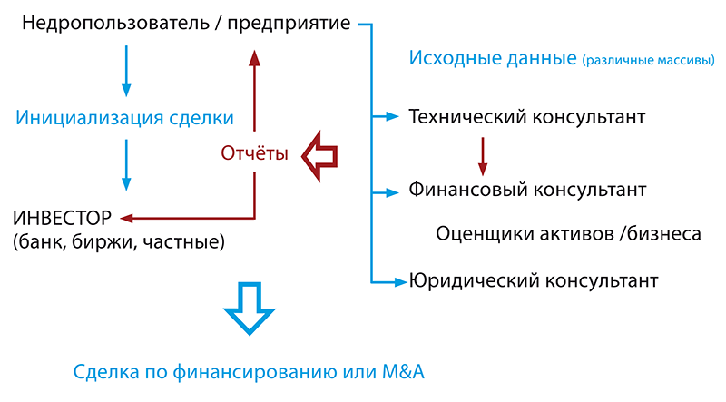 Схема 1. Стандартная схема взаимодействия участников независимого аудита