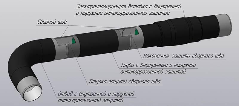 Комплексное решение ИПЦ для защиты трубопроводов от коррозии
