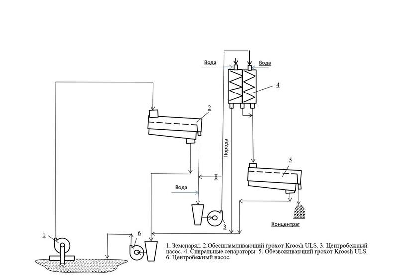 Схема цепи аппаратов установки Ясиновского КХЗ для обогащения отходов флотации угля из шламохранилища