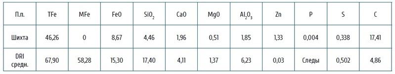 Таблица компонентного состава шихты