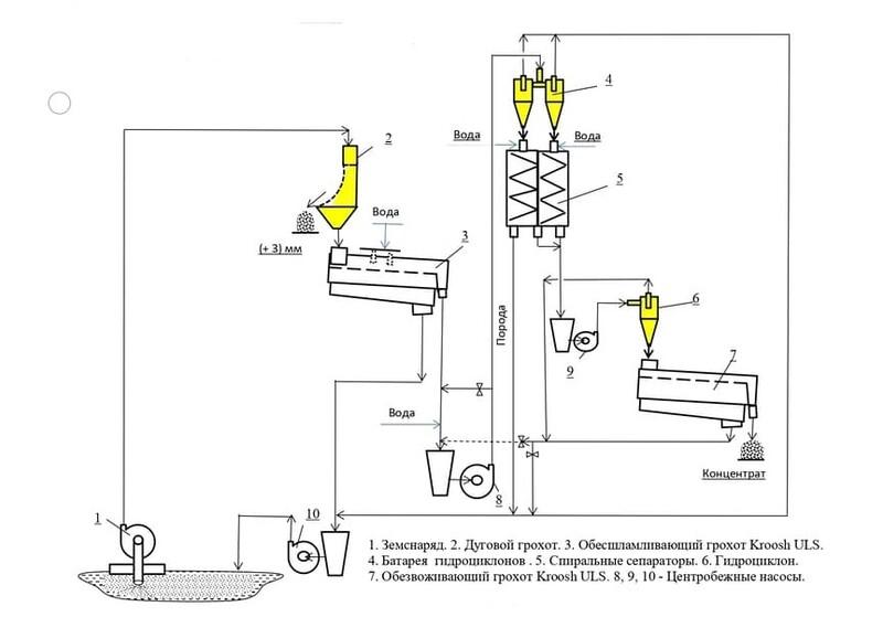 схема цепи аппаратов установки для обогащения отходов флотации угля из шламохранилища
