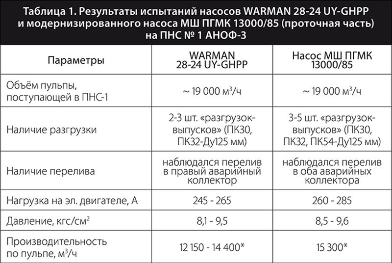 Таблица 1. Результаты испытаний насосов WARMAN 28-24 UY-GHPP и модернизированного насоса МШ ПГМК 13000/85 (проточная часть) на ПНС № 1 АНОФ-3