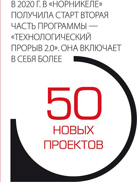 """В 2020 г. в """"Норникеле"""" получила старть вторая часть программы - """"Технологический прорыв 2.0"""". Она включает в себя более 50 новых проектов"""