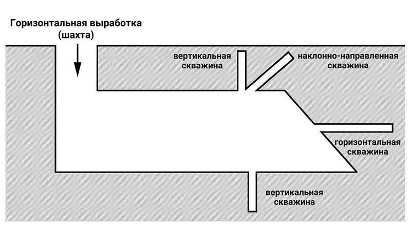 «Умный напарник» для эндоскопических исследований подземных выработок