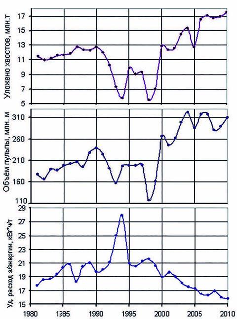 График 1. Изменения основных показателей цеха хвостового хозяйства