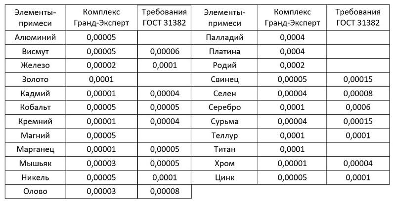 Комплекс Гранд-Эксперт