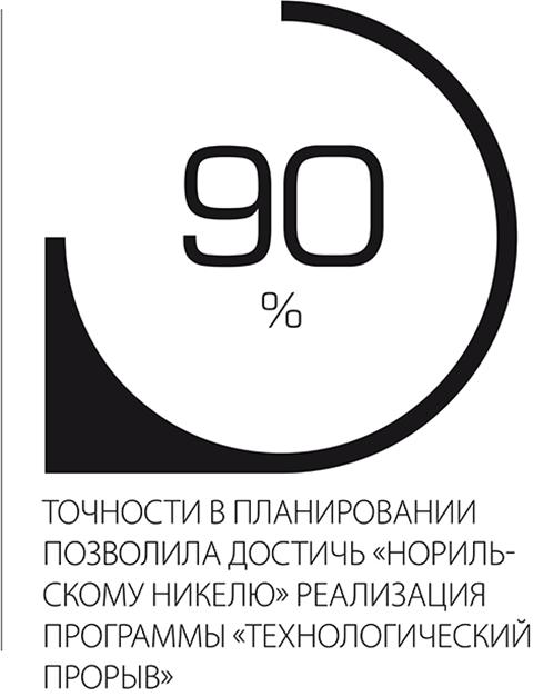 """90% точности в планировании позволила достичь """"Норильскому Никелю"""" реализация программы """"технологический прорыв"""""""