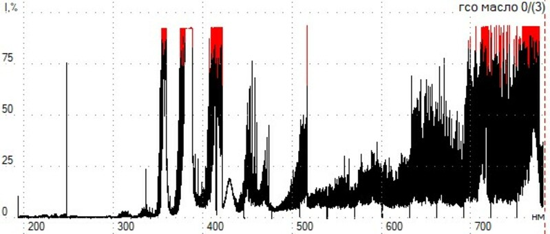 спектрометр анализ проб масла