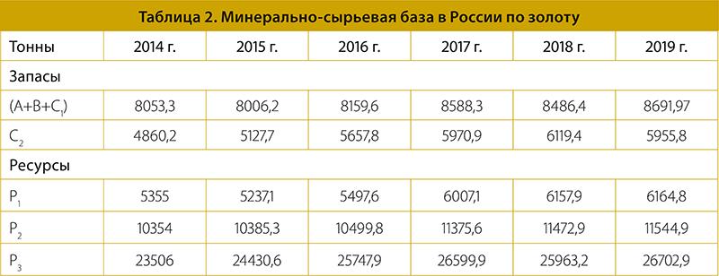 Таблица 2. Минерально-сырьевая база в России по золоту
